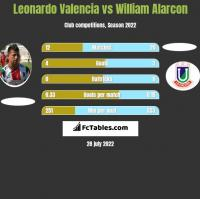 Leonardo Valencia vs William Alarcon h2h player stats