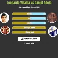 Leonardo Villalba vs Daniel Adejo h2h player stats