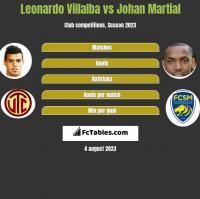 Leonardo Villalba vs Johan Martial h2h player stats
