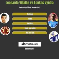 Leonardo Villalba vs Loukas Vyntra h2h player stats