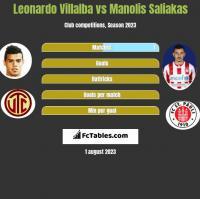Leonardo Villalba vs Manolis Saliakas h2h player stats