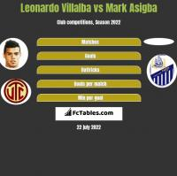 Leonardo Villalba vs Mark Asigba h2h player stats