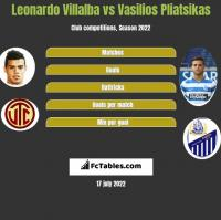 Leonardo Villalba vs Vasilios Pliatsikas h2h player stats
