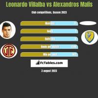 Leonardo Villalba vs Alexandros Malis h2h player stats