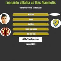 Leonardo Villalba vs Ilias Gianniotis h2h player stats