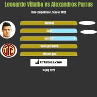 Leonardo Villalba vs Alexandros Parras h2h player stats