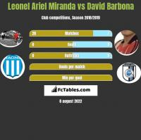 Leonel Ariel Miranda vs David Barbona h2h player stats