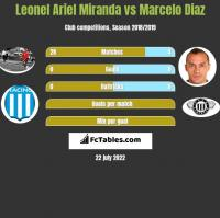 Leonel Ariel Miranda vs Marcelo Diaz h2h player stats