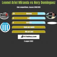 Leonel Ariel Miranda vs Nery Dominguez h2h player stats