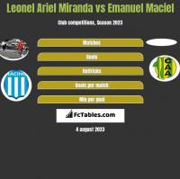 Leonel Ariel Miranda vs Emanuel Maciel h2h player stats
