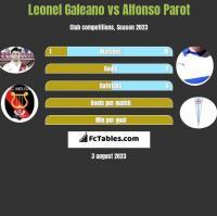 Leonel Galeano vs Alfonso Parot h2h player stats