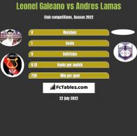 Leonel Galeano vs Andres Lamas h2h player stats