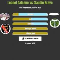 Leonel Galeano vs Claudio Bravo h2h player stats