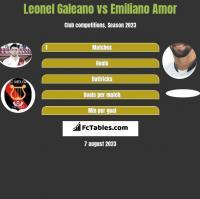 Leonel Galeano vs Emiliano Amor h2h player stats