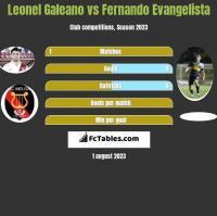 Leonel Galeano vs Fernando Evangelista h2h player stats