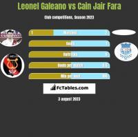 Leonel Galeano vs Cain Jair Fara h2h player stats