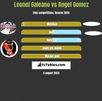 Leonel Galeano vs Angel Gomez h2h player stats