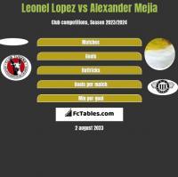 Leonel Lopez vs Alexander Mejia h2h player stats