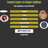 Leonel Lopez vs Angel Zaldivar h2h player stats