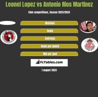 Leonel Lopez vs Antonio Rios Martinez h2h player stats