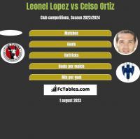 Leonel Lopez vs Celso Ortiz h2h player stats