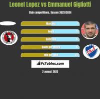 Leonel Lopez vs Emmanuel Gigliotti h2h player stats