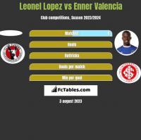 Leonel Lopez vs Enner Valencia h2h player stats