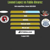 Leonel Lopez vs Fabio Alvarez h2h player stats