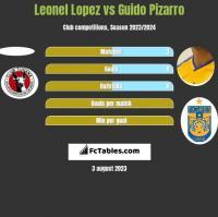 Leonel Lopez vs Guido Pizarro h2h player stats