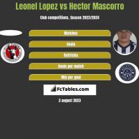 Leonel Lopez vs Hector Mascorro h2h player stats