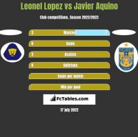 Leonel Lopez vs Javier Aquino h2h player stats