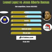 Leonel Lopez vs Jesus Alberto Duenas h2h player stats