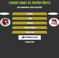 Leonel Lopez vs Jordan Sierra h2h player stats