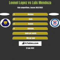 Leonel Lopez vs Luis Mendoza h2h player stats