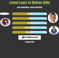 Leonel Lopez vs Mateus Uribe h2h player stats