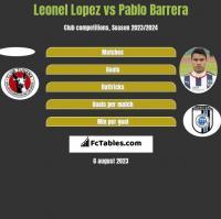 Leonel Lopez vs Pablo Barrera h2h player stats
