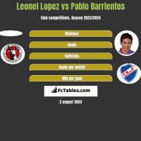 Leonel Lopez vs Pablo Barrientos h2h player stats