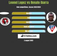 Leonel Lopez vs Renato Ibarra h2h player stats
