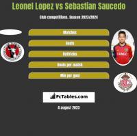 Leonel Lopez vs Sebastian Saucedo h2h player stats