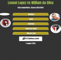 Leonel Lopez vs William da Silva h2h player stats