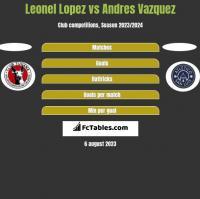 Leonel Lopez vs Andres Vazquez h2h player stats