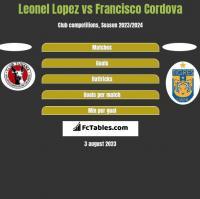 Leonel Lopez vs Francisco Cordova h2h player stats