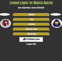 Leonel Lopez vs Marco Garcia h2h player stats