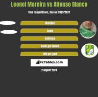 Leonel Moreira vs Alfonso Blanco h2h player stats