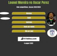 Leonel Moreira vs Oscar Perez h2h player stats