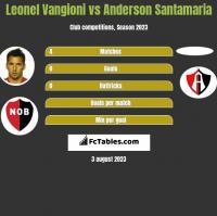 Leonel Vangioni vs Anderson Santamaria h2h player stats