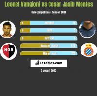 Leonel Vangioni vs Cesar Jasib Montes h2h player stats
