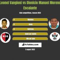 Leonel Vangioni vs Dionicio Manuel Moreno Escalante h2h player stats