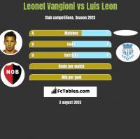 Leonel Vangioni vs Luis Leon h2h player stats