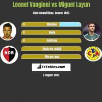 Leonel Vangioni vs Miguel Layun h2h player stats
